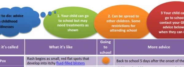 Childhood Illness Advice Poster